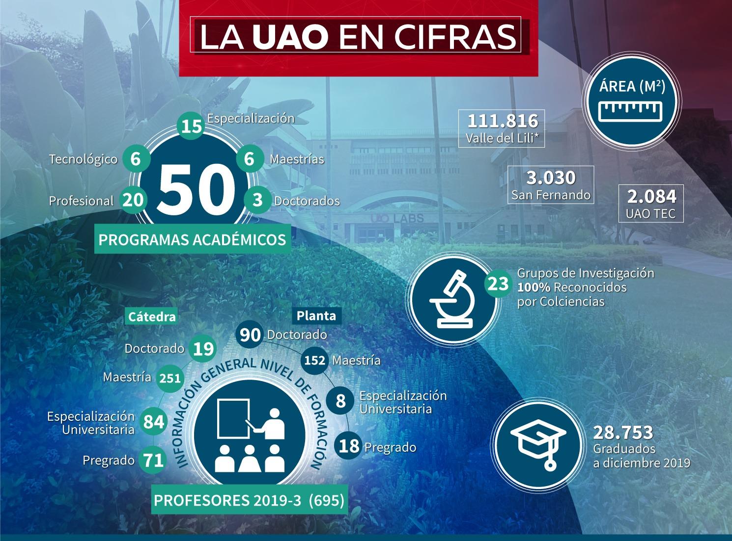Infografía UAO