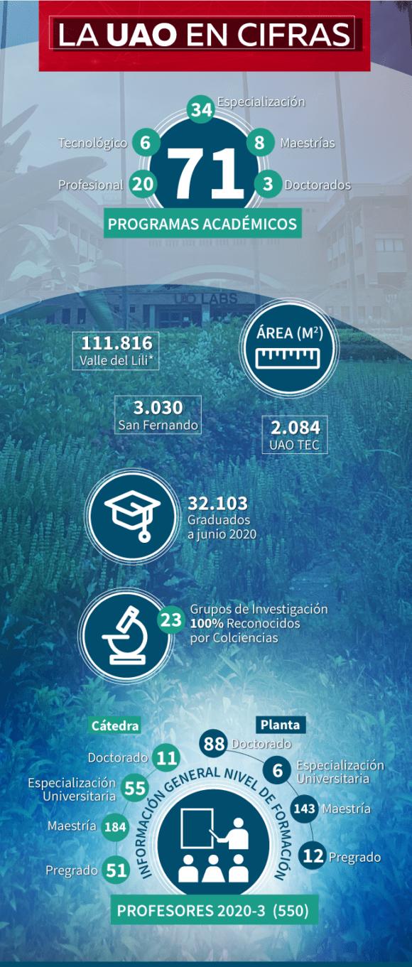 Cifras de la Universidad Autónoma de Occidente 2021